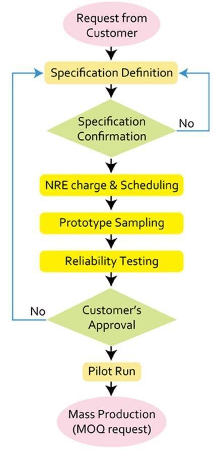 CDS Custom monitor process diagram