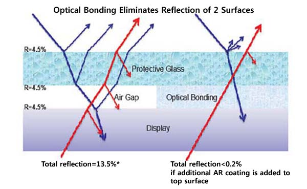 optical bonding Sunlight Readable Displays outdoors