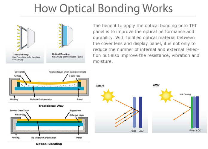 optical bonding overview