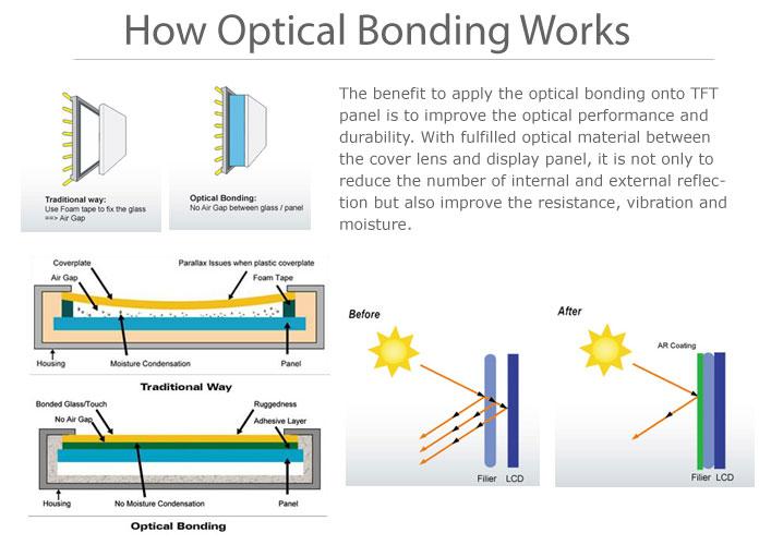 optical bonding overview