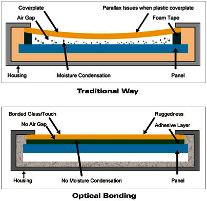 optical-bonding