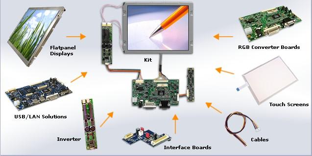 industrial kit