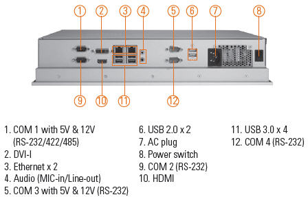 CDS-Ax P1177S-871 panel PC connections