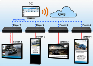 CDS Networked Media Players