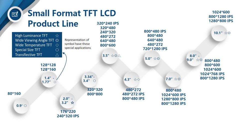small format tft range