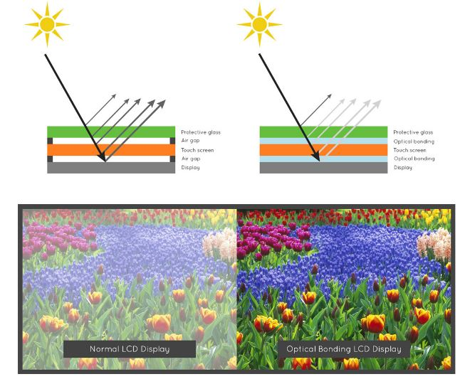 sunlight readable explanation