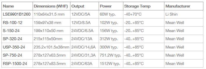 power supply range