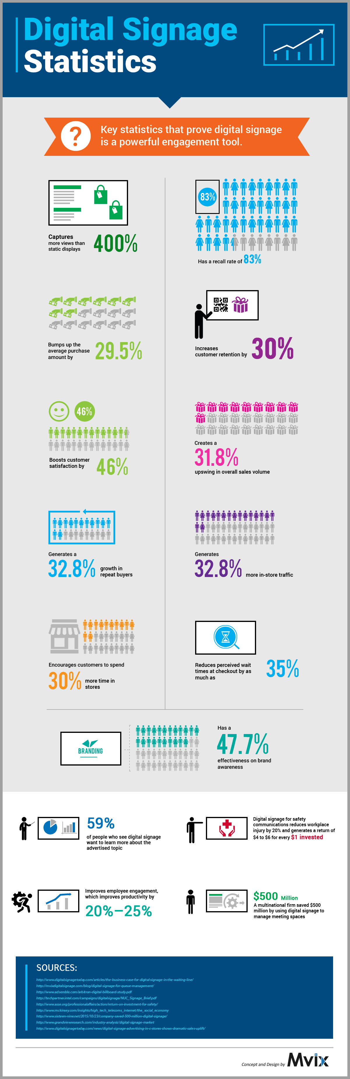 digital signage from CDS infographic