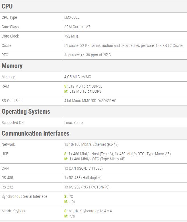 NALLINO board with Cortex A7 ultra low power CPU tech