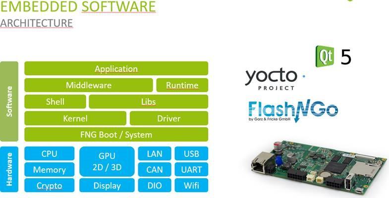 embedded software blog