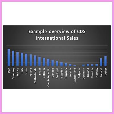 CDS International Sales Bar Graph