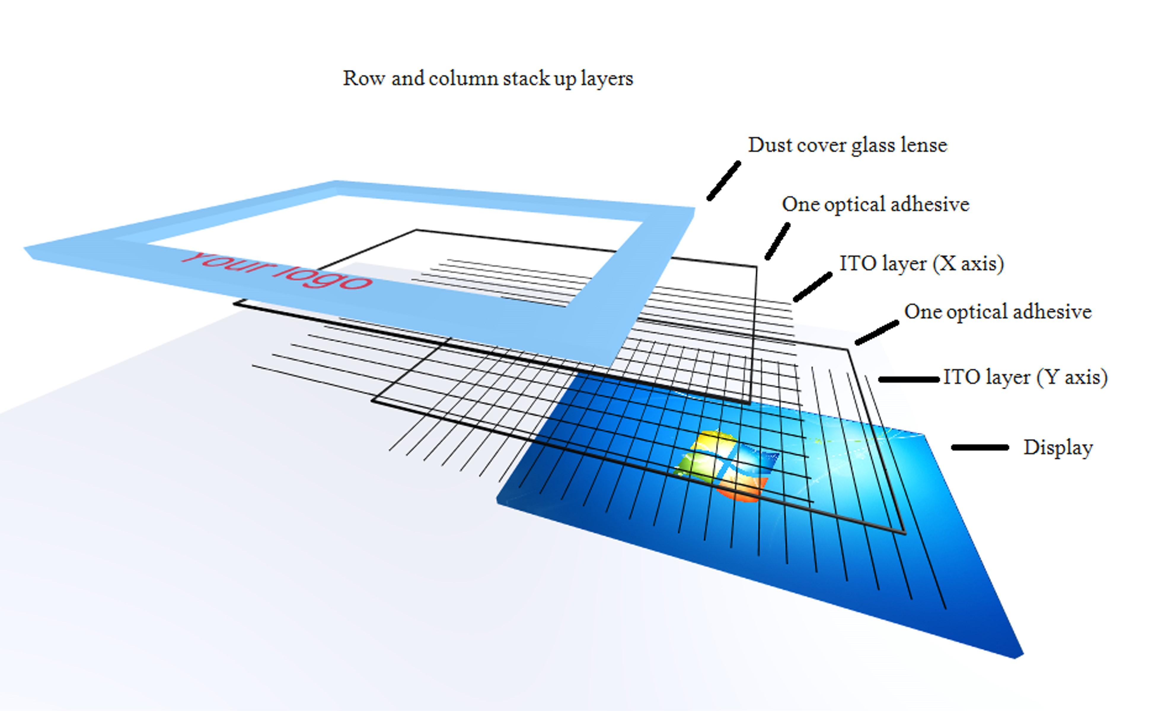PCAP screen construction