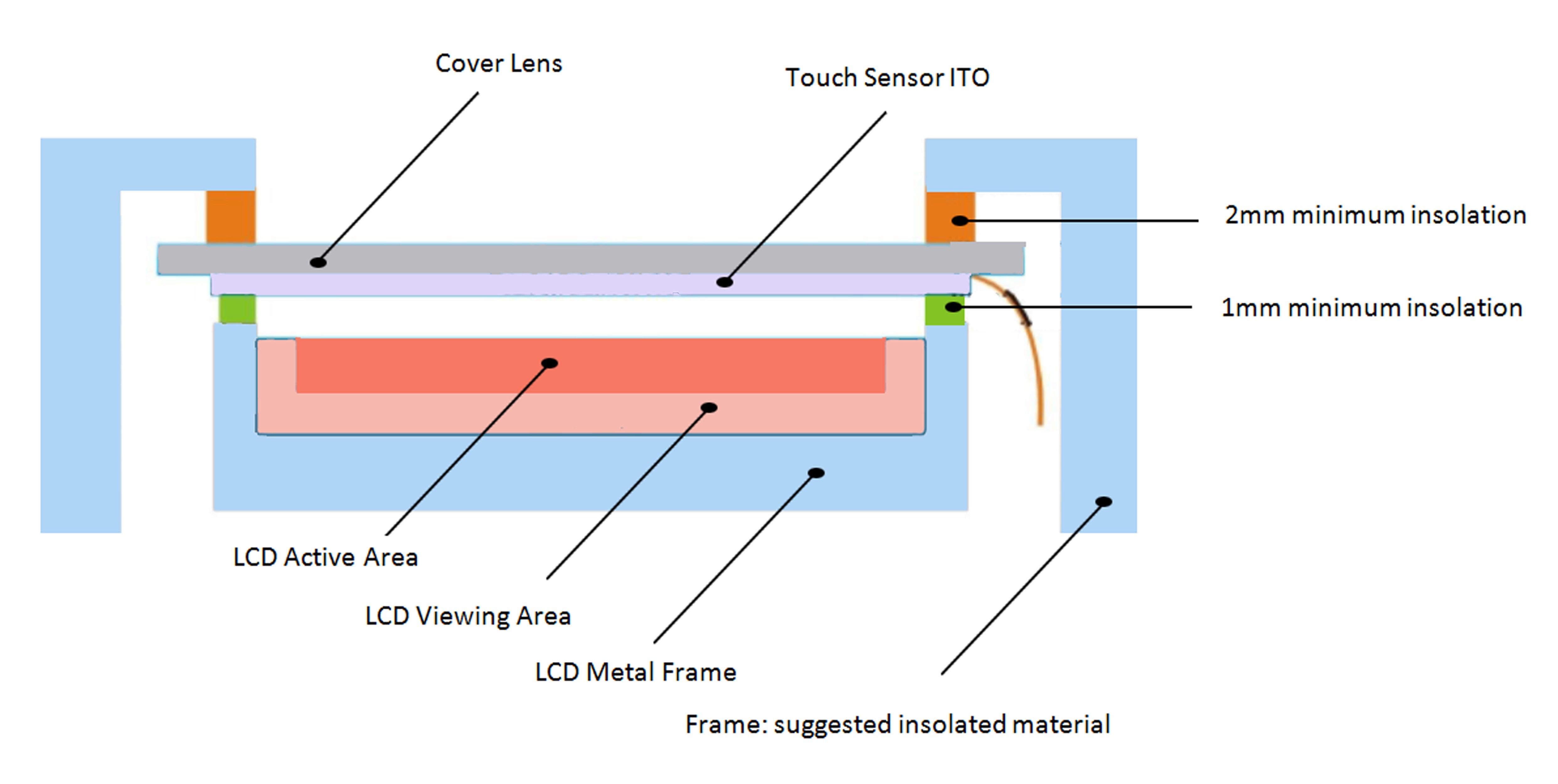 PCAP screen layers