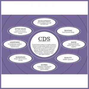 The CDS Capability Wheel