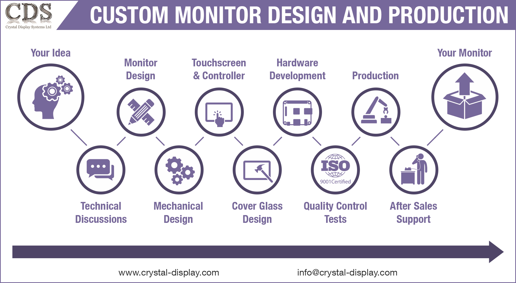 CDS Custom Monitor Design and Production